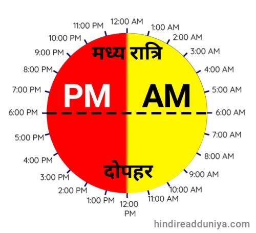पीएम और एएम कब होता है? When Am and Pm start?